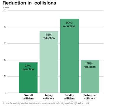 Graph and Points courtesy of Washington State DOT http://www.wsdot.wa.gov/safety/roundabouts/benefits.htm