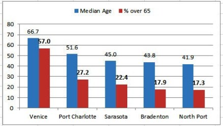 CITY OLDER GRAPH